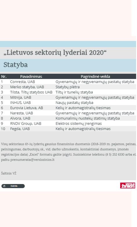 """Per paskutinius 4m. UAB """"Naresta"""" trečią kartą patenka tarp statybos sektoriaus lyderių"""